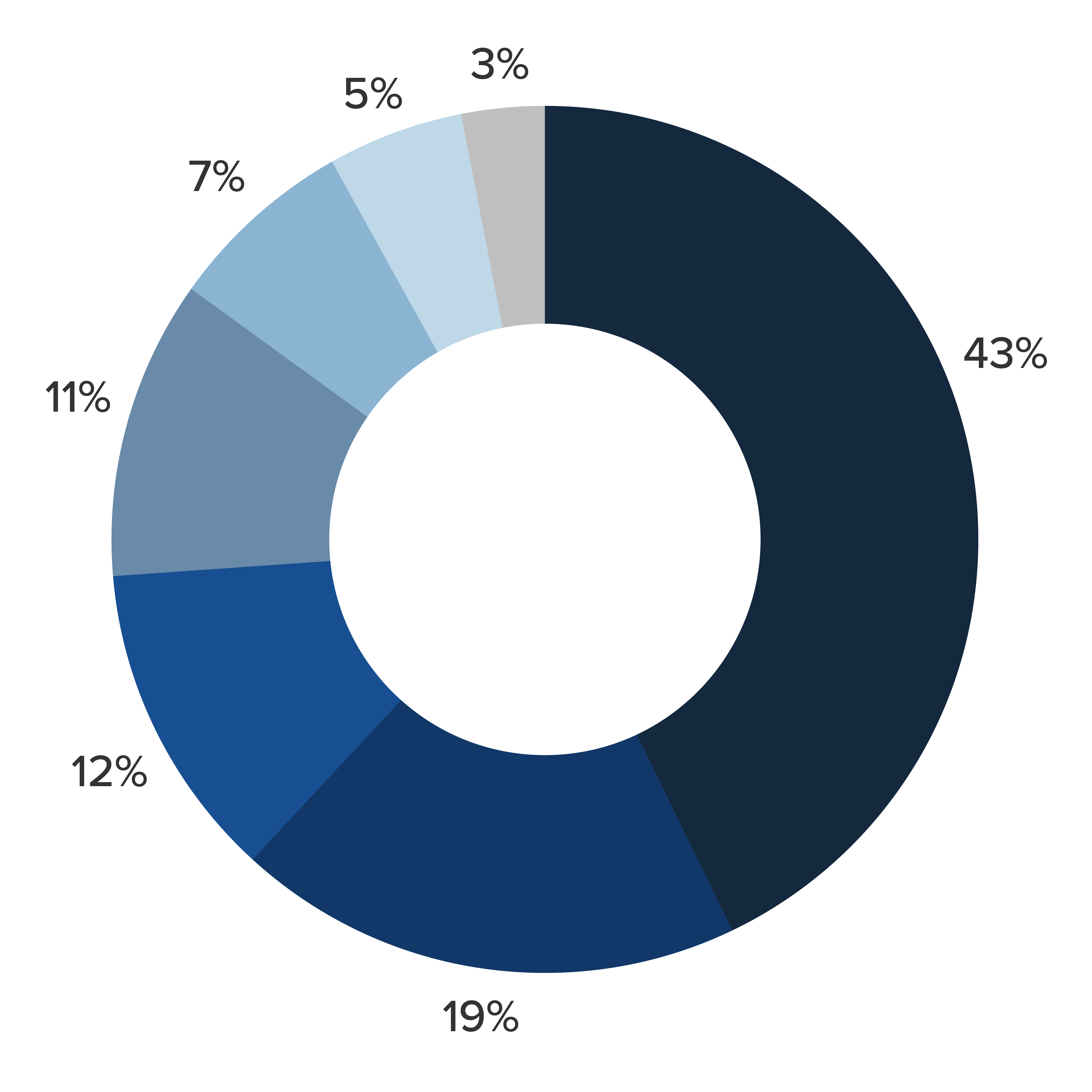 donut diagram showing percentages of global loyalty